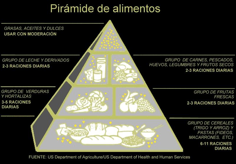 Piramide Alimentaria