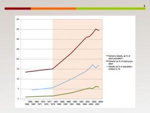 Evolución de las tasas de obesidad
